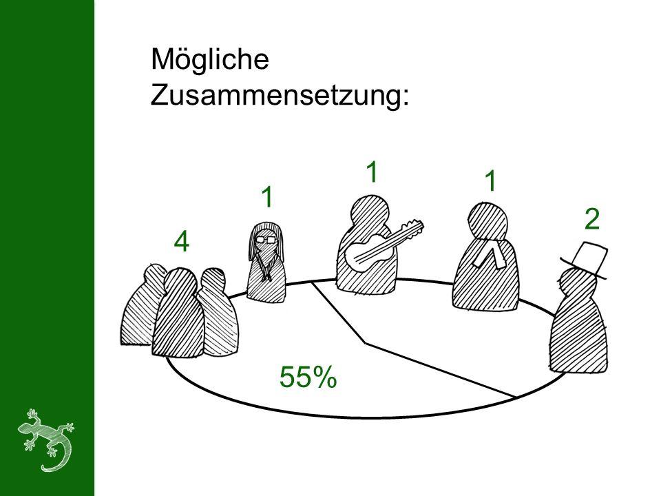 Mögliche Zusammensetzung: 4 1 1 2 55% 1