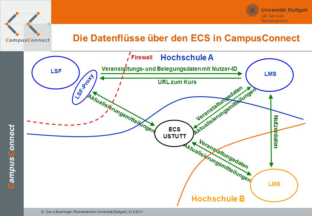 IuK Services Rechenzentrum Universität Stuttgart 13.
