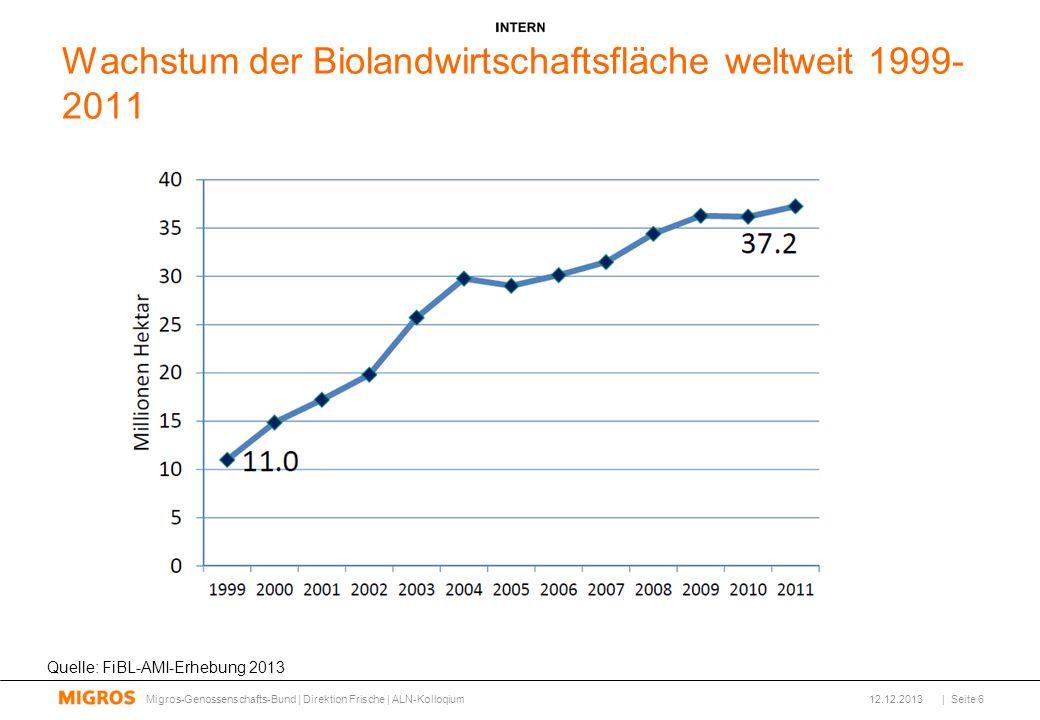 Wachstum der Biolandwirtschaftsfläche weltweit 1999- 2011 Quelle: FiBL-AMI-Erhebung 2013 12.12.2013Migros-Genossenschafts-Bund | Direktion Frische | ALN-Kolloqium| Seite 6