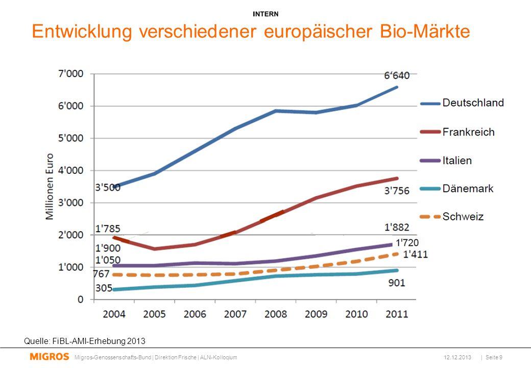Migros Bio wird im 2013 im Vergleich zum Vorjahr um über 9% wachsen Erwartungswert für 2013 Stand Dezember 2013 [Mio.