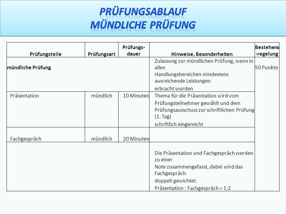 PrüfungsteilePrüfungsart Prüfungs- dauerHinweise, Besonderheiten Bestehens -regelung mündliche Prüfung Zulassung zur mündlichen Prüfung, wenn in allen