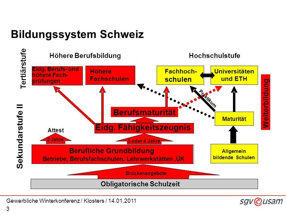 Gewerbliche Winterkonferenz / Klosters / 14.01.2011 3 Höhere BerufsbildungHochschulstufe Tertiärstufe Eidg.