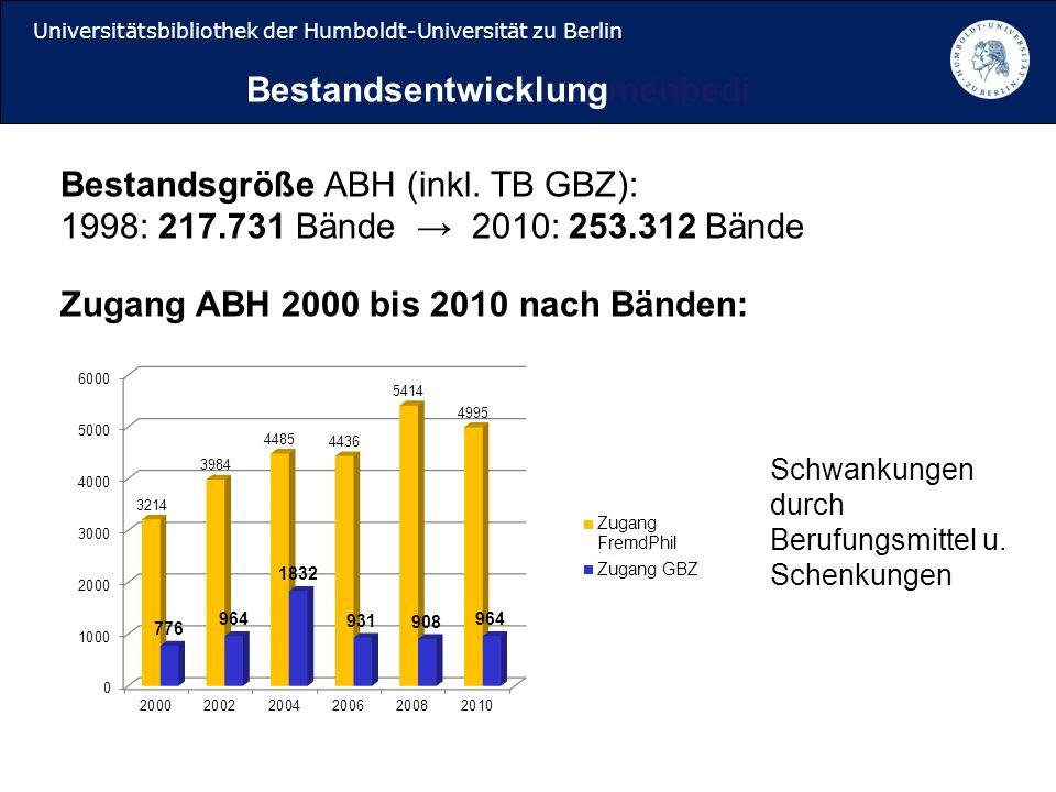 Universitätsbibliothek der Humboldt-Universität zu Berlin Bestandsentwicklungmenbedi Bestandsgröße ABH (inkl.