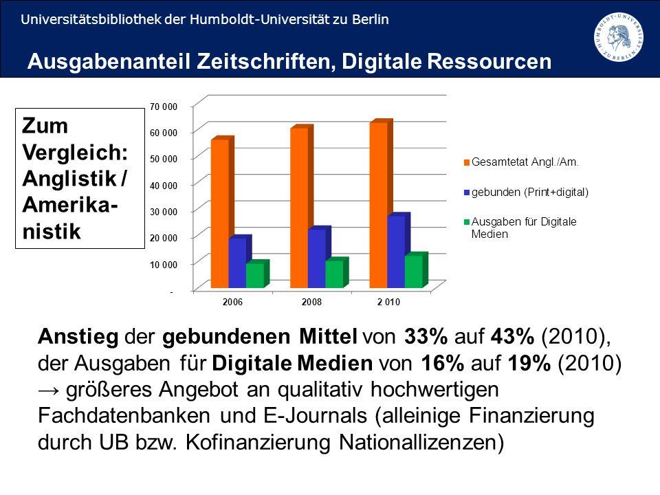 Universitätsbibliothek der Humboldt-Universität zu Berlin Anstieg der gebundenen Mittel von 33% auf 43% (2010), der Ausgaben für Digitale Medien von 16% auf 19% (2010) größeres Angebot an qualitativ hochwertigen Fachdatenbanken und E-Journals (alleinige Finanzierung durch UB bzw.