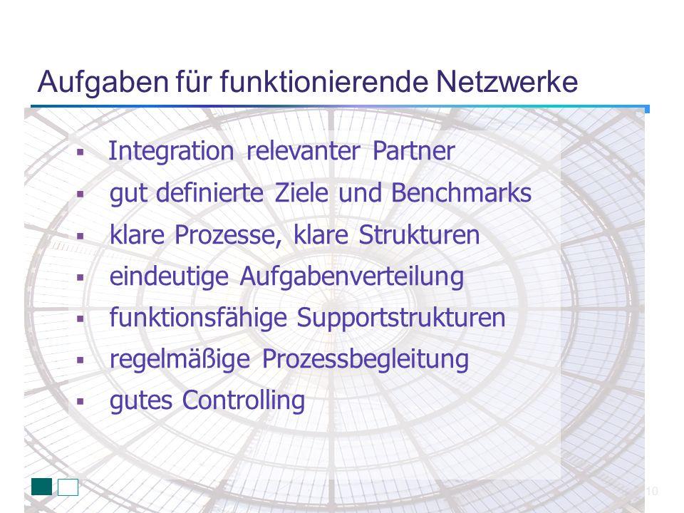 Aufgaben für funktionierende Netzwerke 10 Integration relevanter Partner gut definierte Ziele und Benchmarks klare Prozesse, klare Strukturen eindeuti