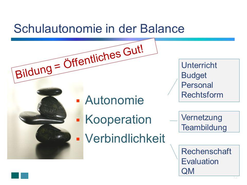 12 Autonomie Kooperation Verbindlichkeit Schulautonomie in der Balance Unterricht Budget Personal Rechtsform Vernetzung Teambildung Rechenschaft Evalu