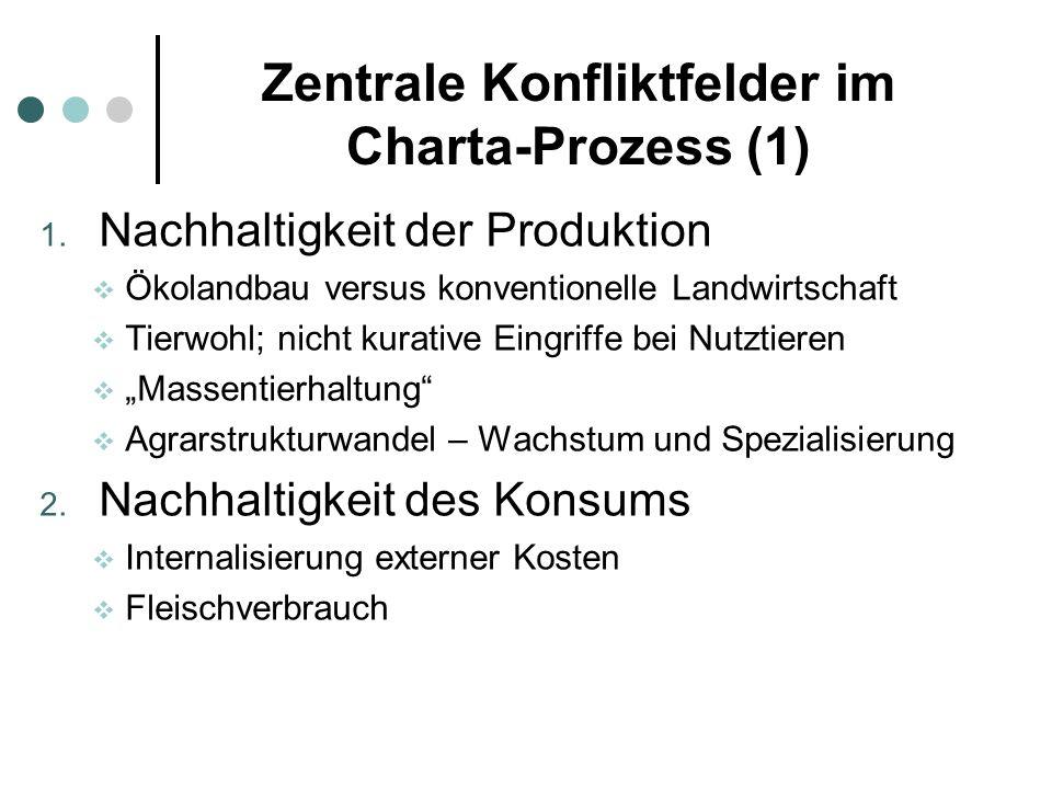 Zentrale Konfliktfelder im Charta-Prozess (1) 1. Nachhaltigkeit der Produktion Ökolandbau versus konventionelle Landwirtschaft Tierwohl; nicht kurativ