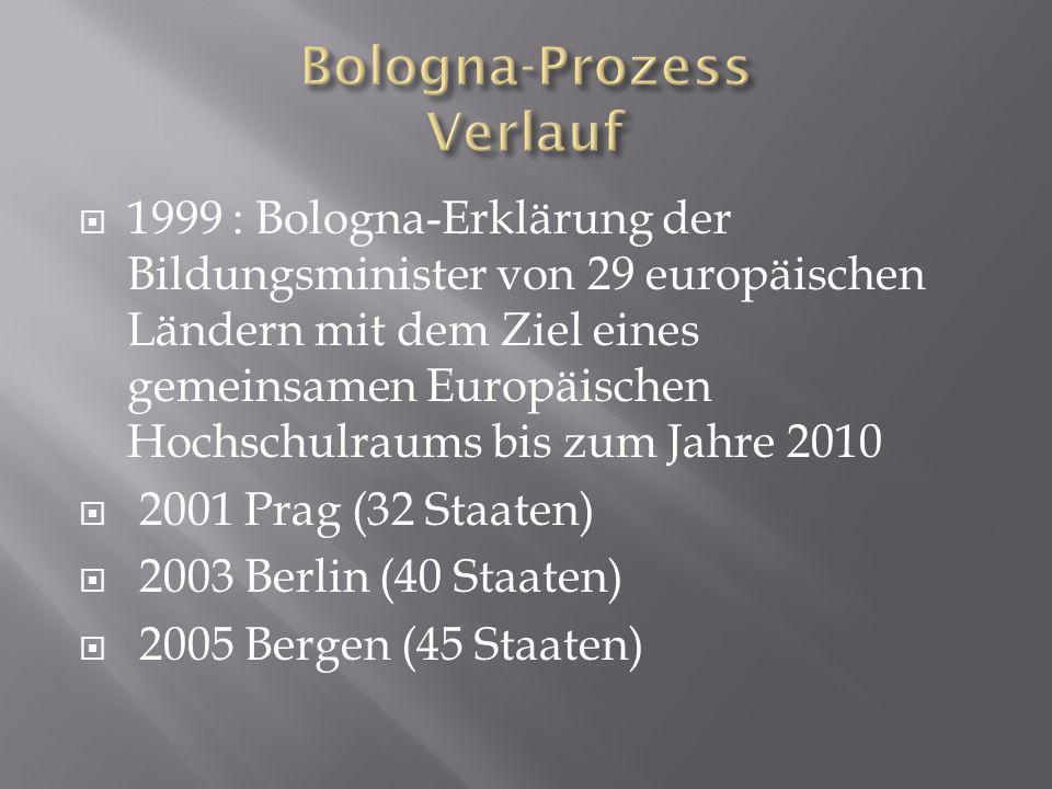 1999 : Bologna-Erklärung der Bildungsminister von 29 europäischen Ländern mit dem Ziel eines gemeinsamen Europäischen Hochschulraums bis zum Jahre 2010 2001 Prag (32 Staaten) 2003 Berlin (40 Staaten) 2005 Bergen (45 Staaten)