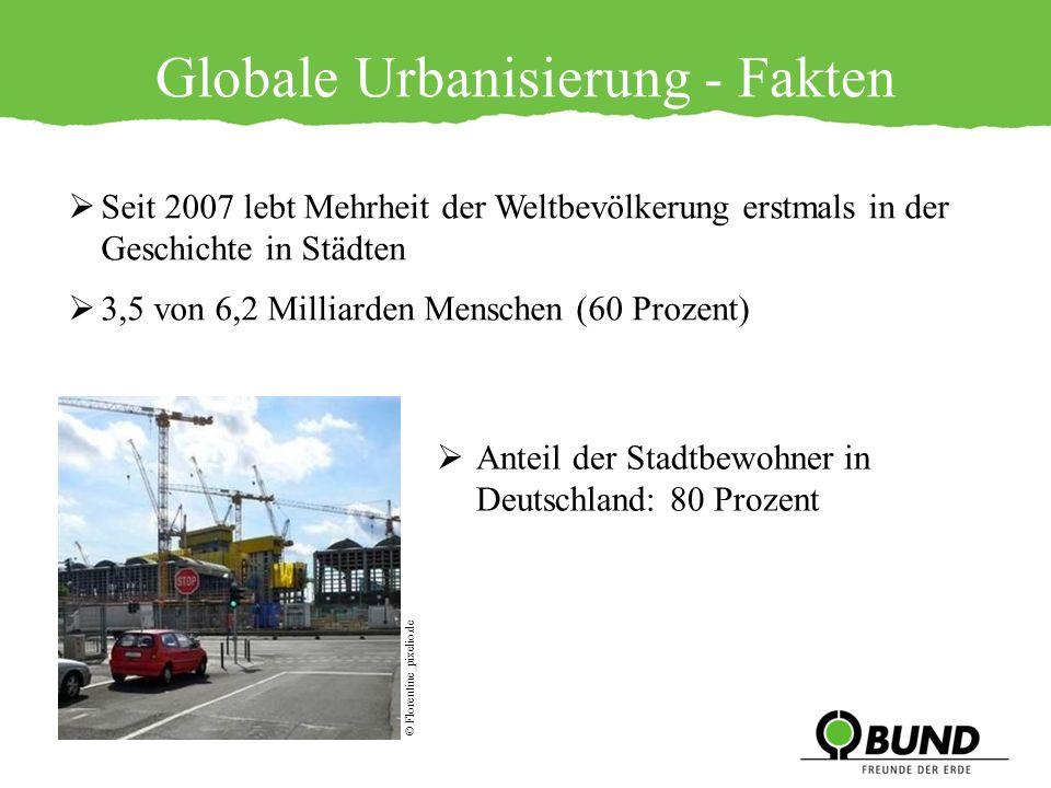 Verstädterungsprozeß in den nächsten Jahrzehnten: etwa 5 Milliarden Menschen werden 2020 in Städten leben Stadtraum auf der Erdoberfläche: 2 Prozent Anteil am Ressourcenverbrauch: 80 Prozent Städte produzieren ¾ aller CO² Emissionen Globale Urbanisierung - Fakten © BUND LV Berlin