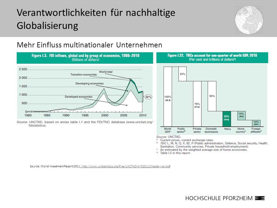 Mehr Einfluss multinationaler Unternehmen Verantwortlichkeiten für nachhaltige Globalisierung Source: World Investment Report 2011 : http://www.unctad