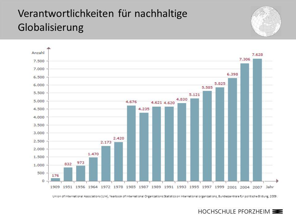 Union of International Associations (UIA), Yearbook of International Organizations:Statistics on international organizations, Bundeszentrale für polit