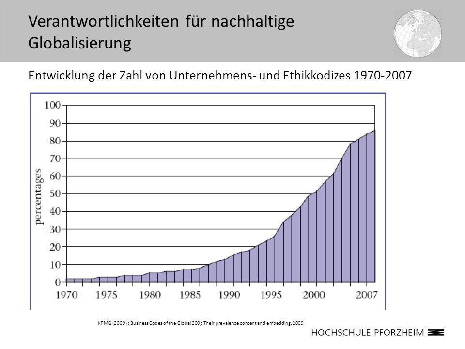 KPMG (2009) : Business Codes of the Global 200,: Their prevalence content and embedding, 2009. Entwicklung der Zahl von Unternehmens- und Ethikkodizes