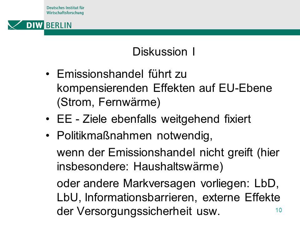 Diskussion I Emissionshandel führt zu kompensierenden Effekten auf EU-Ebene (Strom, Fernwärme) EE - Ziele ebenfalls weitgehend fixiert Politikmaßnahmen notwendig, wenn der Emissionshandel nicht greift (hier insbesondere: Haushaltswärme) oder andere Markversagen vorliegen: LbD, LbU, Informationsbarrieren, externe Effekte der Versorgungssicherheit usw.