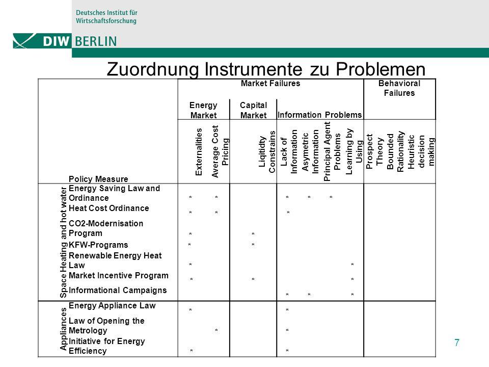 Instrumentenmix deutscher Haushaltssektor B: Zusätzliche Instrumente Wärme/Strom Ausweitung der Anforderungen des ENEV Wärme EEG für Altgebäudebestand Mehrwertsteuerabschlag für EE Heizkostenkürzungsrecht für Mieter Anpassung der KfW Standards an ENEV Anschlusszwang für EE-Wärme mit Bonus Grünstrom als Standard 8