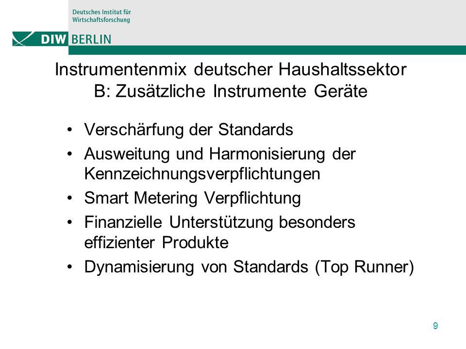Instrumentenmix deutscher Haushaltssektor B: Zusätzliche Instrumente Geräte Verschärfung der Standards Ausweitung und Harmonisierung der Kennzeichnungsverpflichtungen Smart Metering Verpflichtung Finanzielle Unterstützung besonders effizienter Produkte Dynamisierung von Standards (Top Runner) 9