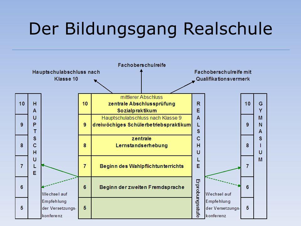 Profilbildung Sprachliches Profil: – Stärkung von Englisch – Stärkung der 2.