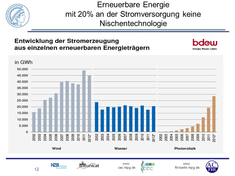 www. fhi-berlin.mpg.de www. cec.mpg.de 12 Erneuerbare Energie mit 20% an der Stromversorgung keine Nischentechnologie BSW Solar