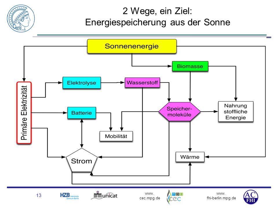 www. fhi-berlin.mpg.de www. cec.mpg.de 2 Wege, ein Ziel: Energiespeicherung aus der Sonne 13 Das künstliche Blatt
