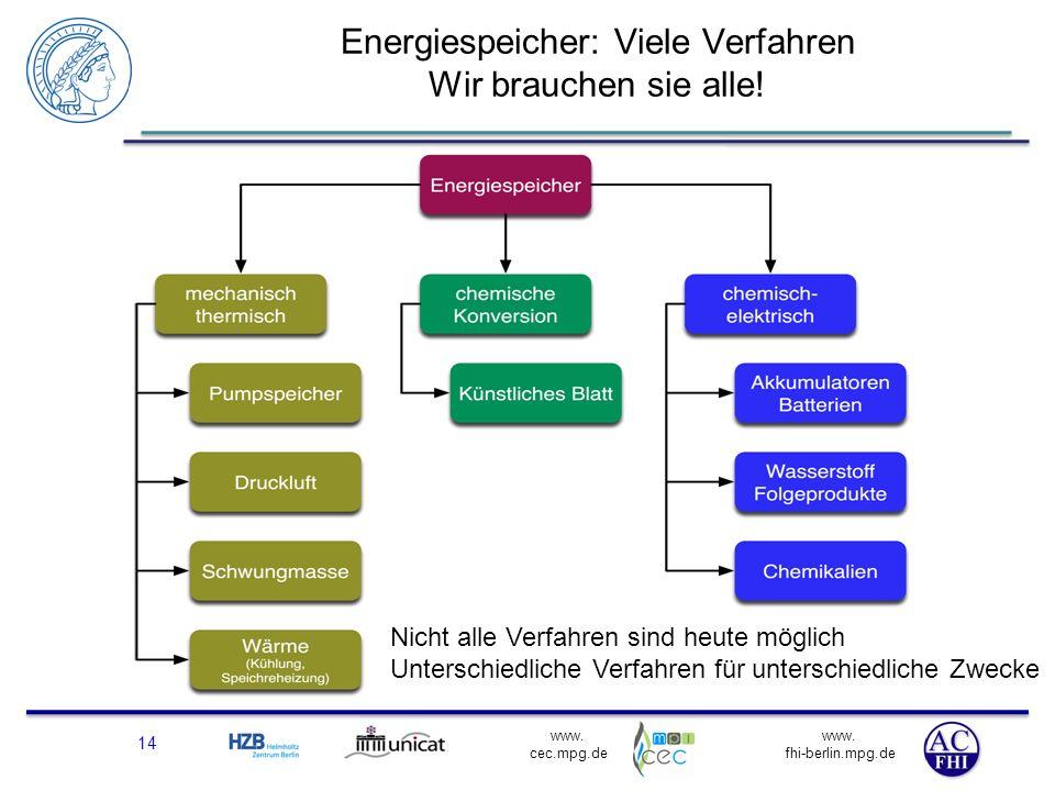 www. fhi-berlin.mpg.de www. cec.mpg.de Energiespeicher: Viele Verfahren Wir brauchen sie alle! 14 Nicht alle Verfahren sind heute möglich Unterschiedl