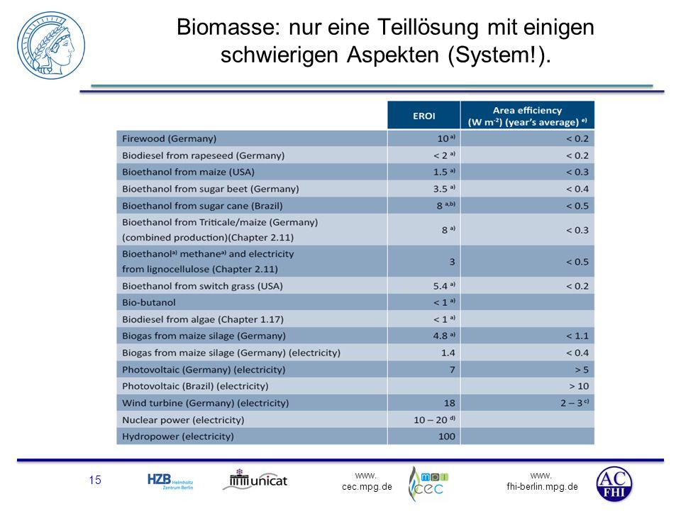 www. fhi-berlin.mpg.de www. cec.mpg.de Biomasse: nur eine Teillösung mit einigen schwierigen Aspekten (System!). 15