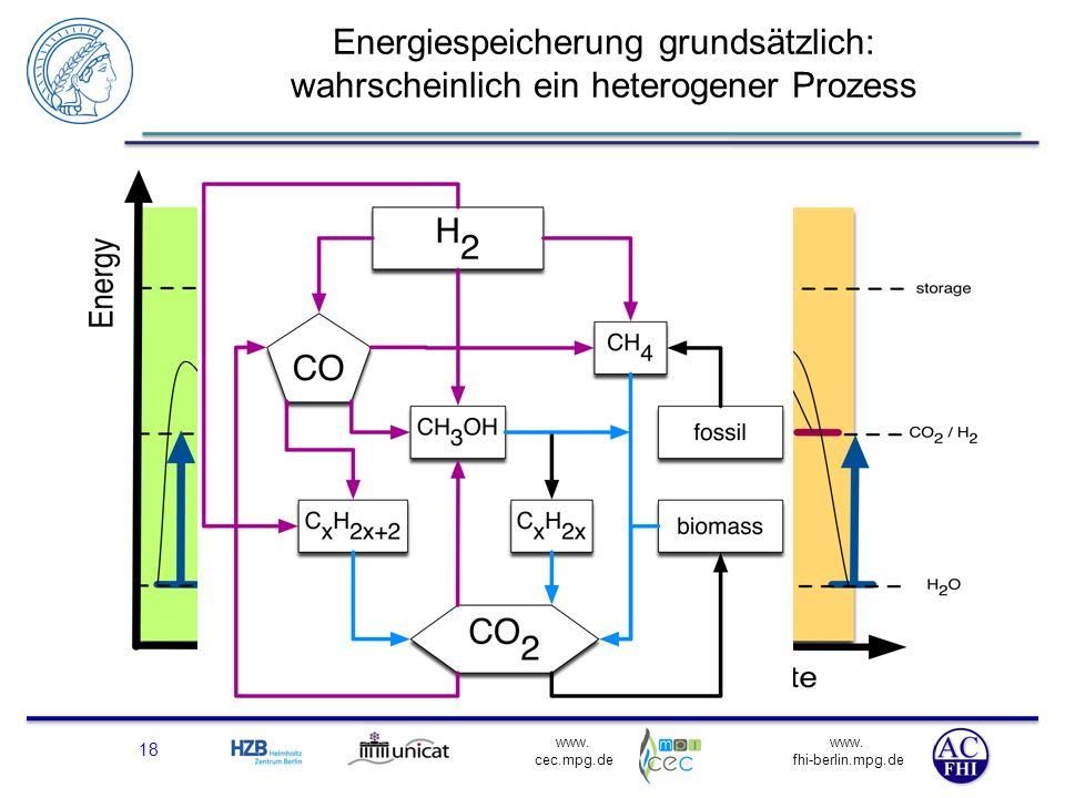 www. fhi-berlin.mpg.de www. cec.mpg.de Energiespeicherung grundsätzlich: wahrscheinlich ein heterogener Prozess 18