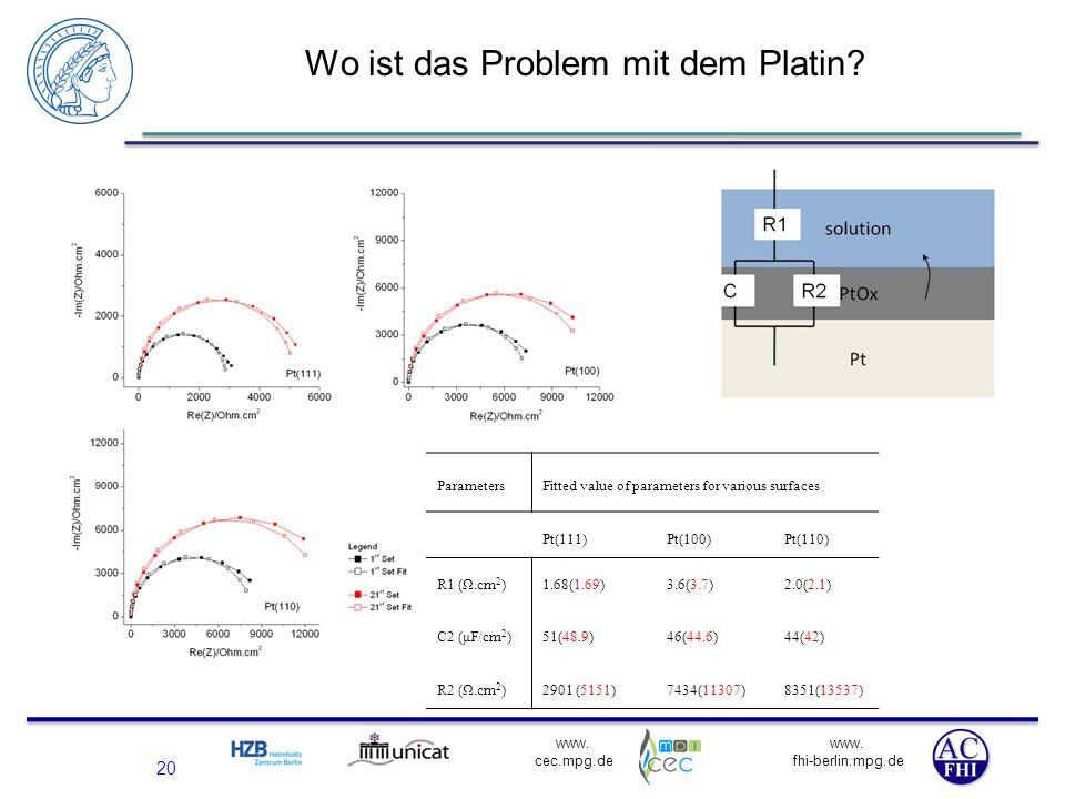 www. fhi-berlin.mpg.de www. cec.mpg.de 20 Wo ist das Problem mit dem Platin? ParametersFitted value of parameters for various surfaces Pt(111)Pt(100)P