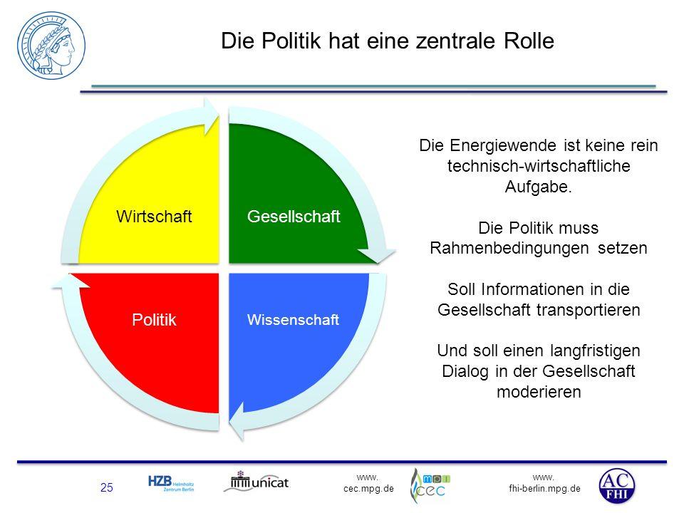 www. fhi-berlin.mpg.de www. cec.mpg.de Die Politik hat eine zentrale Rolle 25 Gesellschaft Wissenschaft Politik Wirtschaft Die Energiewende ist keine