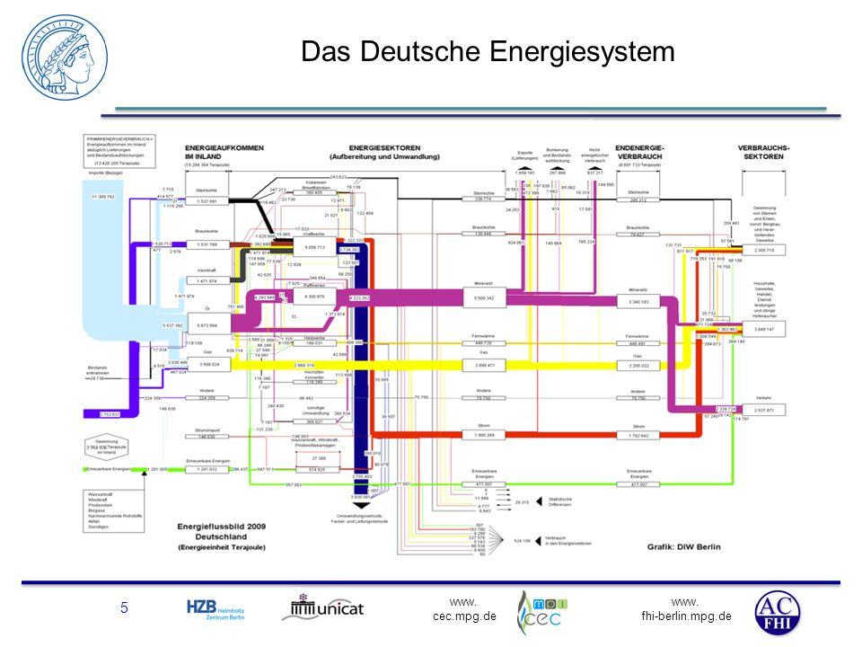 www. fhi-berlin.mpg.de www. cec.mpg.de Das Deutsche Energiesystem 5