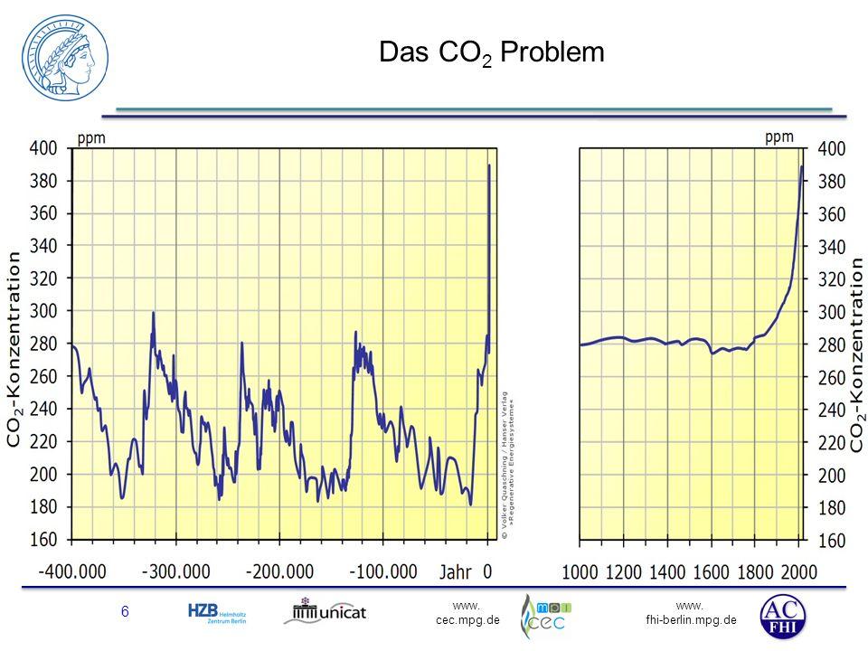 www. fhi-berlin.mpg.de www. cec.mpg.de Das CO 2 Problem Ist kritisch für die Welt und löst sich durch den Verbrauch der fossilen Ressourcen von selbst
