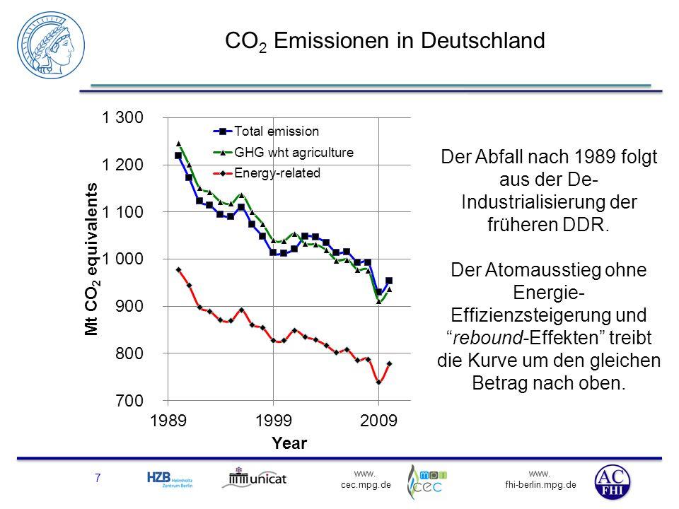 www. fhi-berlin.mpg.de www. cec.mpg.de CO 2 Emissionen in Deutschland 7 Der Abfall nach 1989 folgt aus der De- Industrialisierung der früheren DDR. De