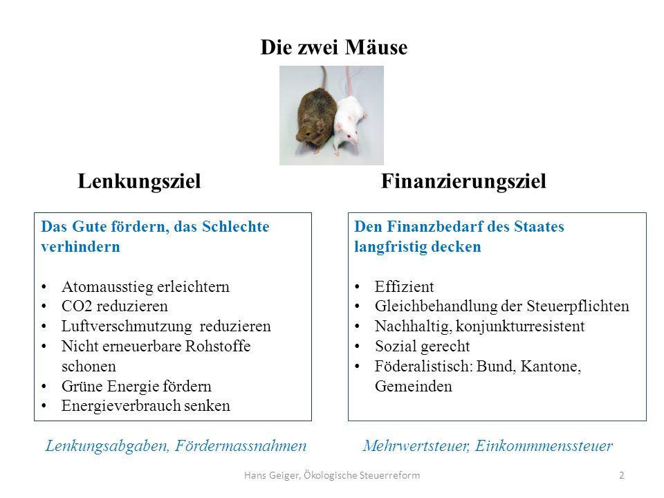 2 Die zwei Mäuse LenkungszielFinanzierungsziel Das Gute fördern, das Schlechte verhindern Atomausstieg erleichtern CO2 reduzieren Luftverschmutzung re
