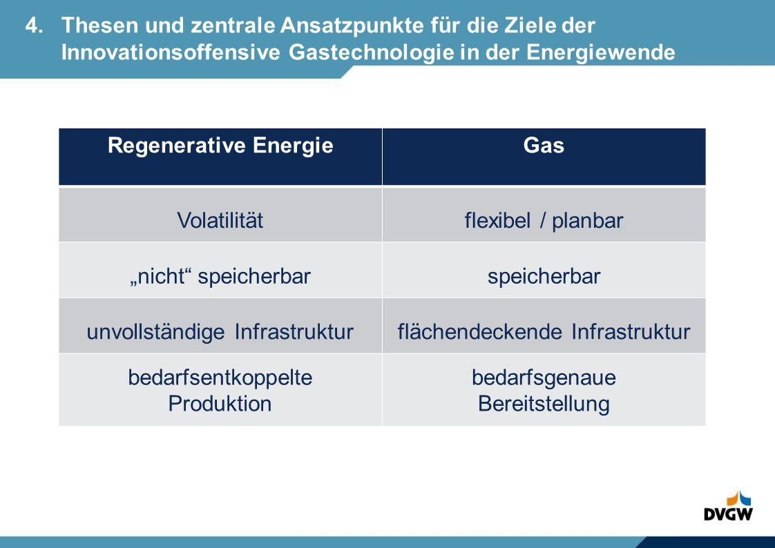 - Die zentralen Ansatzpunkte der Innovationsoffensive: Power-to-Gas als System: H 2 -Erzeugung durch Elektrolyse mit regenerativem Überschussstrom, Speicherung und Verteilung in der Gasinfrastruktur Entlastung des Strom-Systems durch PtoG (Speicher, Transport) KWK, insbesondere dezentral, als hocheffiziente, sichere und dem Strombedarf angepasste Stromerzeugungstechnologie Steigerung der Effizienz der Endenergienutzung Beimischung von regenerativen Gasen zum Erdgas (Greening von Gas) Systemanalytische Analyse und Optimierung der Nutzungs- und Umwandlungskette 4.Thesen und zentrale Ansatzpunkte für die Ziele der Innovationsoffensive Gastechnologie in der Energiewende