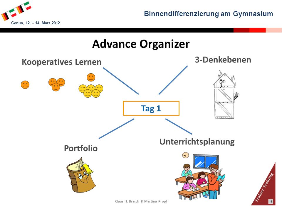 Binnendifferenzierung am Gymnasium Genua, 12. – 14. März 2012 Claus H. Brasch & Martina Propf 6 Advance Organizer Portfolio Kooperatives Lernen 3-Denk
