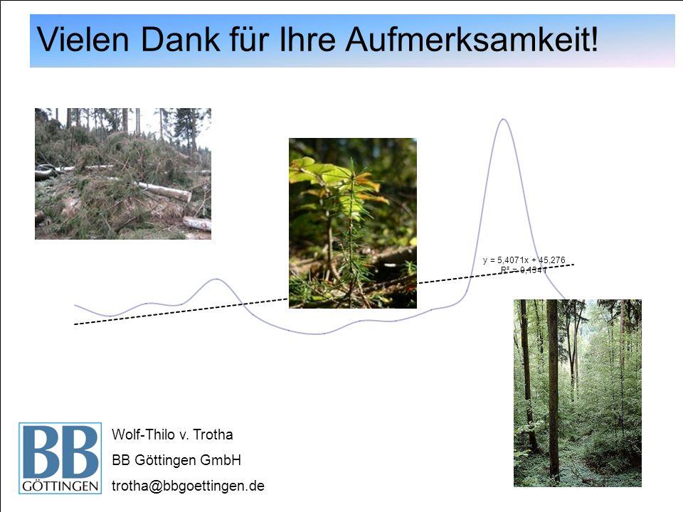 Vielen Dank für Ihre Aufmerksamkeit! Wolf-Thilo v. Trotha BB Göttingen GmbH trotha@bbgoettingen.de