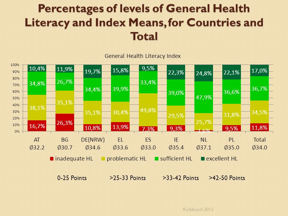 Percentages of levels of General Health Literacy and Index Means, for Countries and Total 0-25 Points >25-33 Points >33-42 Points >42-50 Points Kickbu