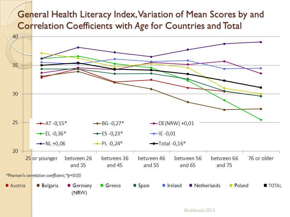 General Health Literacy Index, Variation of Mean Scores by and Correlation Coefficients with Age for Countries and Total Austria Bulgaria Germany (NRW