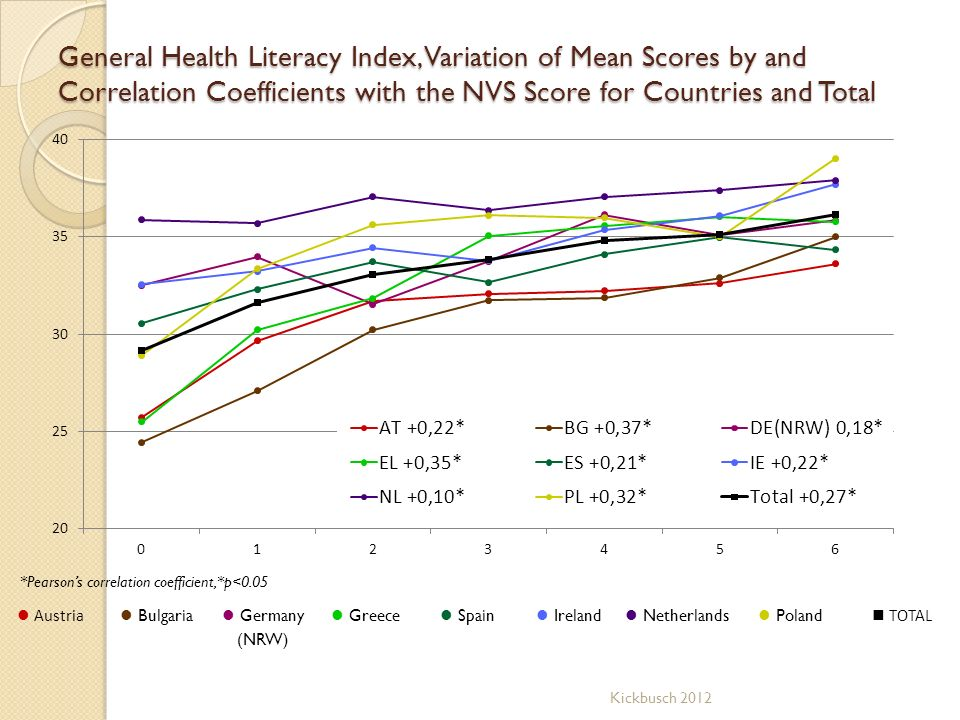 General Health Literacy Index, Variation of Mean Scores by and Correlation Coefficients with the NVS Score for Countries and Total Austria Bulgaria Ge