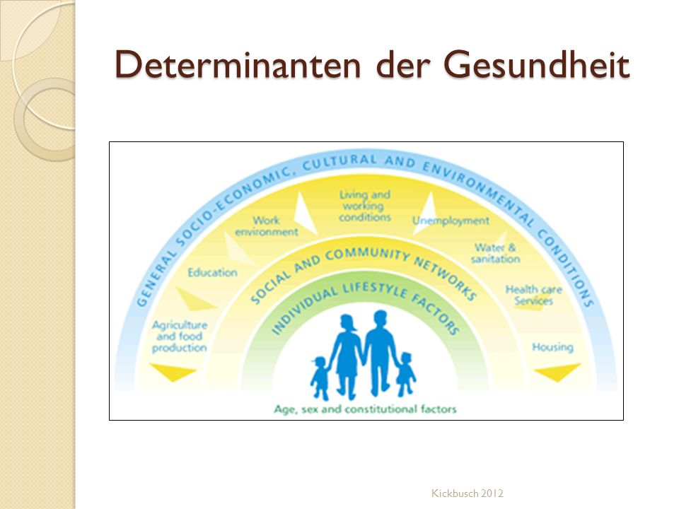 Gesundheit Gesundheit = Wohlbefinden Gesundheit wird im Alltag hergestellt, dort wo Menschen leben, lieben, arbeiten und spielen.