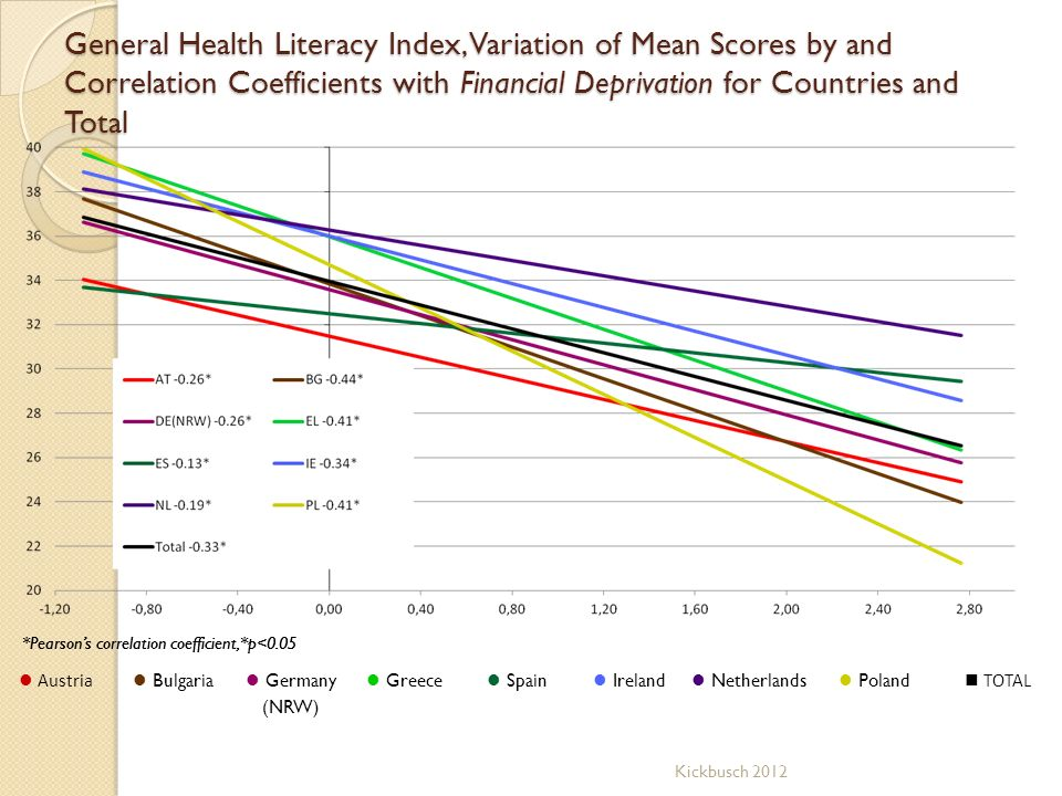 General Health Literacy Index, Variation of Mean Scores by and Correlation Coefficients with Financial Deprivation for Countries and Total Austria Bul
