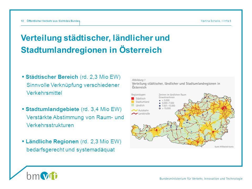 Verteilung städtischer, ländlicher und Stadtumlandregionen in Österreich Städtischer Bereich (rd. 2,3 Mio EW) Sinnvolle Verknüpfung verschiedener Verk
