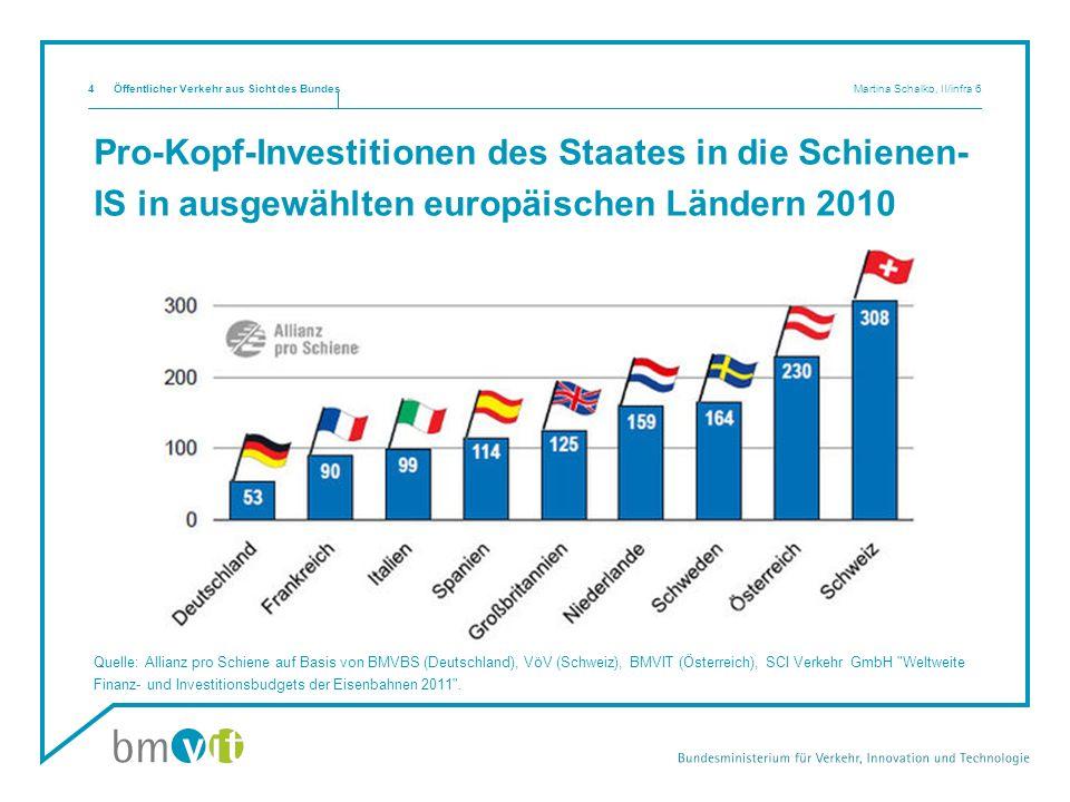Pro-Kopf-Investitionen des Staates in die Schienen- IS in ausgewählten europäischen Ländern 2010 Quelle: Allianz pro Schiene auf Basis von BMVBS (Deut