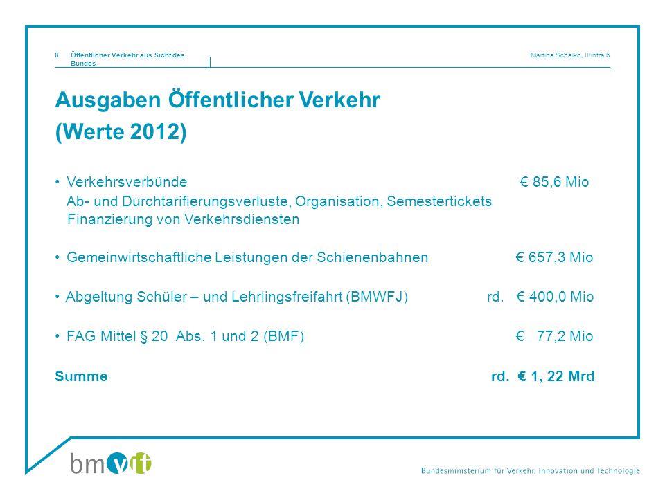 Ausgaben Öffentlicher Verkehr (Werte 2012) Verkehrsverbünde 85,6 Mio Ab- und Durchtarifierungsverluste, Organisation, Semestertickets Finanzierung von