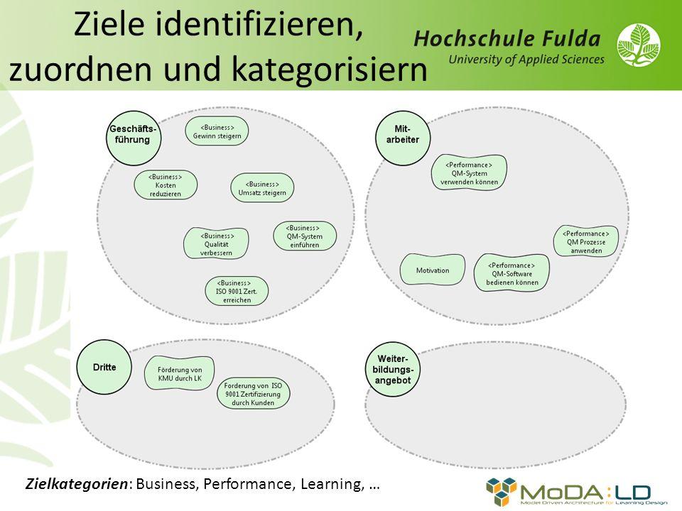 Ziele identifizieren, zuordnen und kategorisiern Zielkategorien: Business, Performance, Learning, …