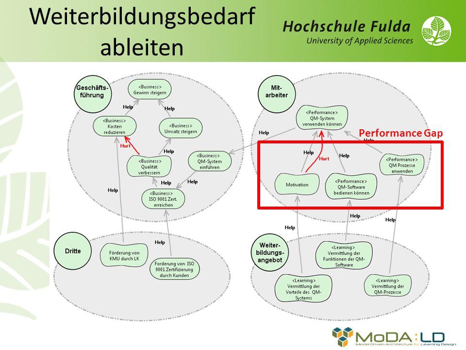 Weiterbildungsbedarf ableiten Performance Gap