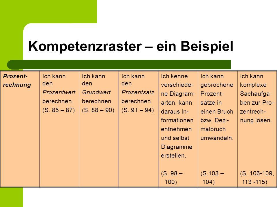 Kompetenzraster – ein Beispiel Prozent- rechnung Ich kann den Prozentwert berechnen. (S. 85 – 87) Ich kann den Grundwert berechnen. (S. 88 – 90) Ich k