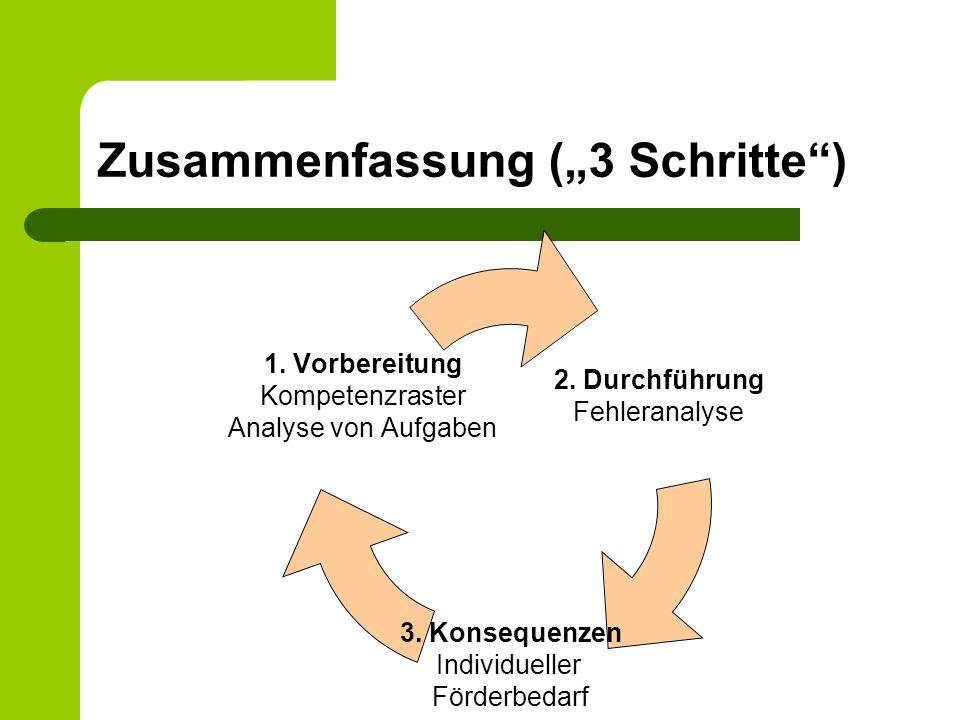 Zusammenfassung (3 Schritte) 2. Durchführung Fehleranalyse 3. Konsequenzen Individueller Förderbedarf 1. Vorbereitung Kompetenzraster Analyse von Aufg