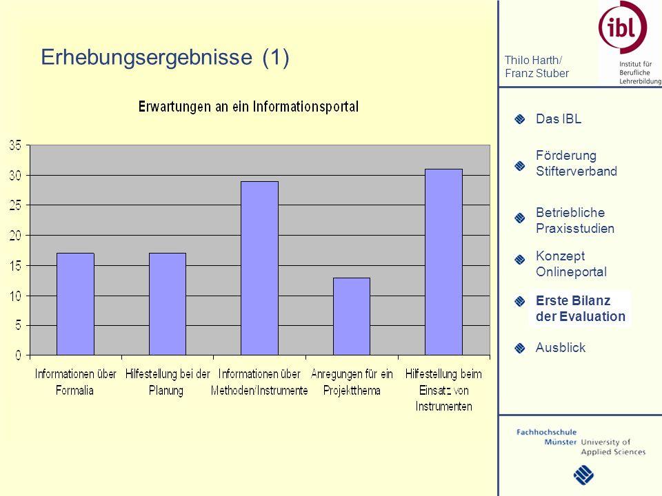 Das IBL Förderung Stifterverband Thilo Harth/ Franz Stuber Betriebliche Praxisstudien Konzept Onlineportal Erste Bilanz der Evaluation Ausblick Erhebungsergebnisse (2) Erste Bilanz der Evaluation