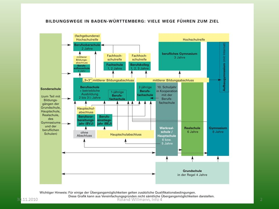 30.11.201013Roland Willmann, Info 4