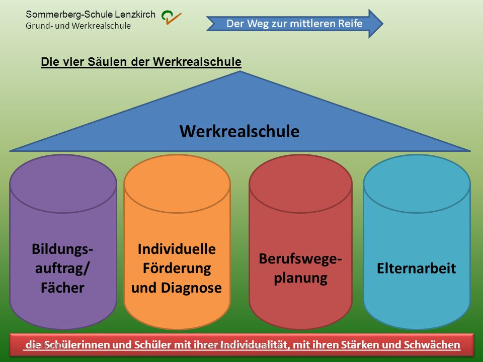 Sommerberg-Schule Lenzkirch Grund- und Werkrealschule Der Weg zur mittleren Reife Bildungsauftrag / Fächer Die Werkrealschule vermittelt eine grundlegende und allgemeine Bildung Mathematik4 (+ 3 Fö.