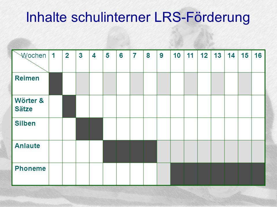 Inhalte schulinterner LRS-Förderung Wochen12345678910111213141516 Reimen Wörter & Sätze Silben Anlaute Phoneme